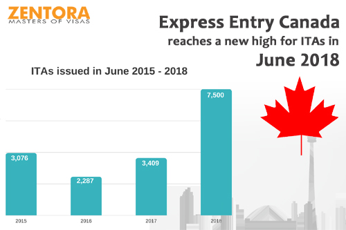 Express Entry Canada reaches a new high for ITAs in June 2018