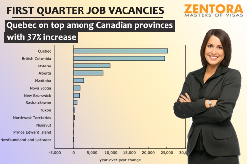 First quarter job vacancies -- Quebec on top among Canadian provinces with 37% increase